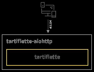 What is Tartiflette · Tartiflette GraphQL Python Engine